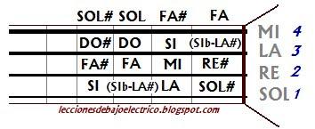 Notas Del Bajo Electrico De 5 Cuerdas  Bioinformatics RD