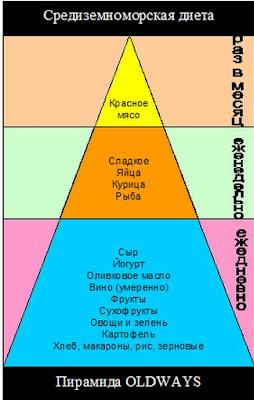 Средиземноморская диета пирамида питания