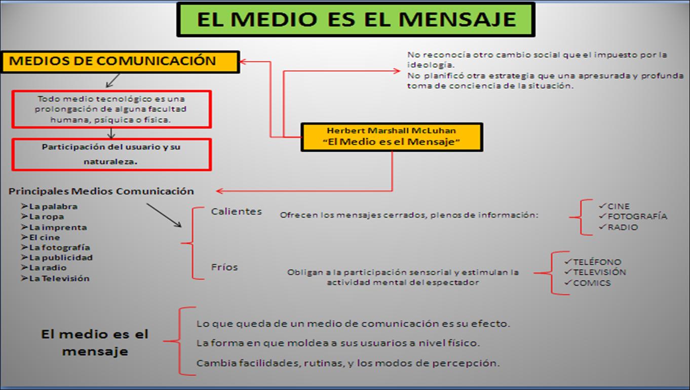 EL+MEDIO+ES+EL+MENSAJE.png