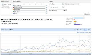 sacombank,+vietcom+bank,+habubank,+anz+bank,+hsbc+in+vietnam
