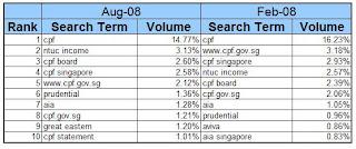 insurance singapore aug 08