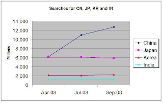 Volume of searches conducted in China, Japan, Korea and India from April to Sept 2008