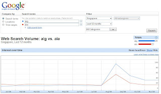 Aig and AIA trends using Google Insights for Search