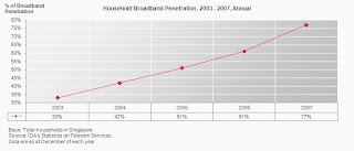 singapore household broadband penetration 2003-2007