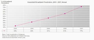 singapore household broadband penetration 2003-2007