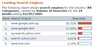 search engine market share in singapore may 2009
