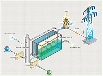 Formas Bizarras de generar Energía Eléctrica