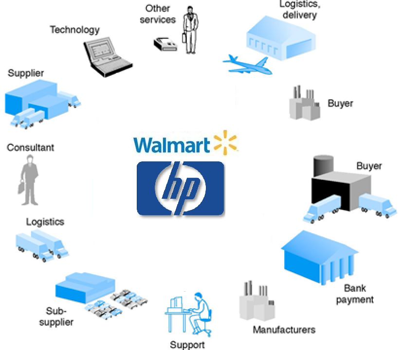supply chain of walmart green Walmart is trialling blockchain technology to monitor its pork and mango product sourcing how do you know whether food standards are being met at every step of a complex, global supply chain.