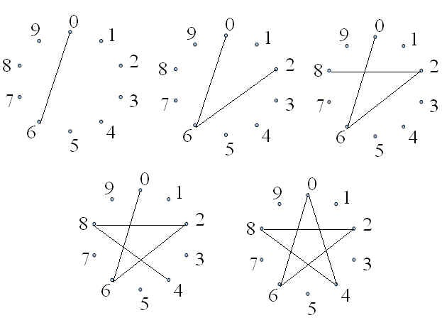 mathrecreation  polygons and the multiplication table