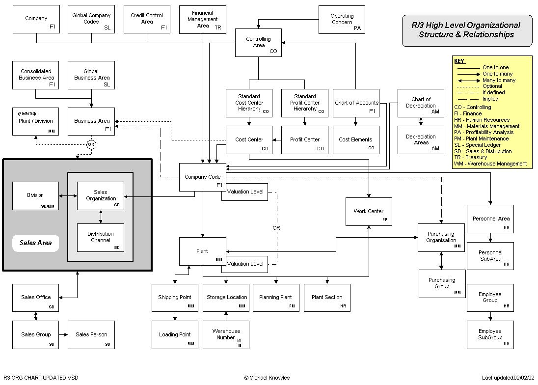 Sap R  3 High Level Org Structure  U0026 Relationships Diagram