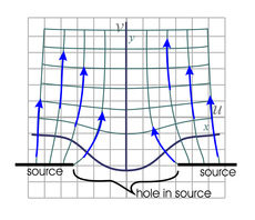 flow pattern around gap in linear source