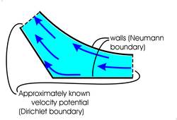 flow pattern and boundary conditions