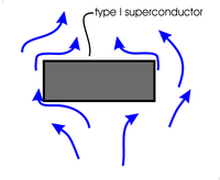 type I superconductor with magnetic field