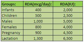 RDA Table For Vitamin A