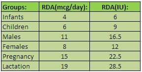 RDA Table For Vitamin E