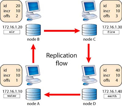 MySQL Circular replication