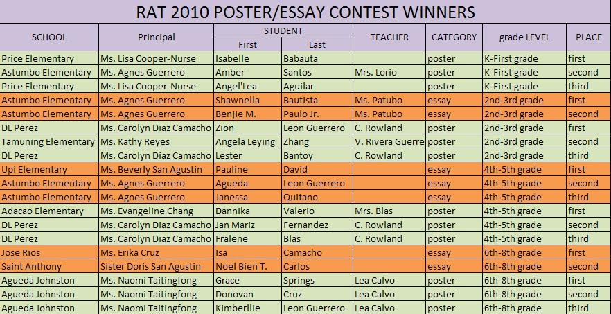 business essay competition 2010 If this essay isn't quite what you're looking for, why not order your own custom business essay, dissertation or piece of coursework that answers your exact question.