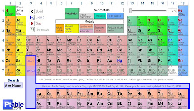 Ptable teacher technology source dynamic periodic table urtaz Gallery