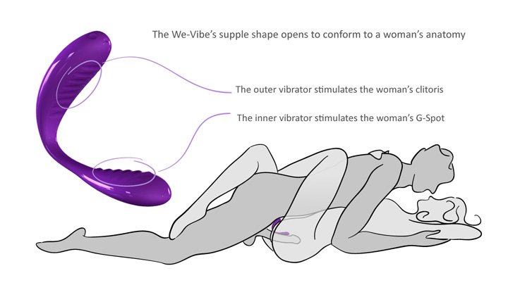 best sex positions diagram