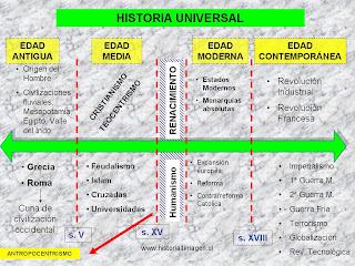 Amauta linea de tiempo de la historia universal for Donde puedo estudiar arquitectura