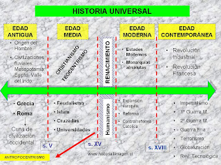 Amauta linea de tiempo de la historia universal for Idea casa latina