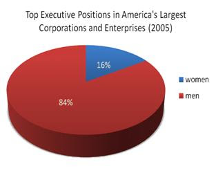 Gender Corporate Position Disparity