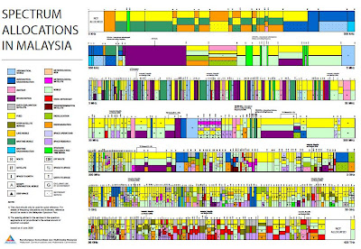 Wireless Spectrum Allocations in Malaysia