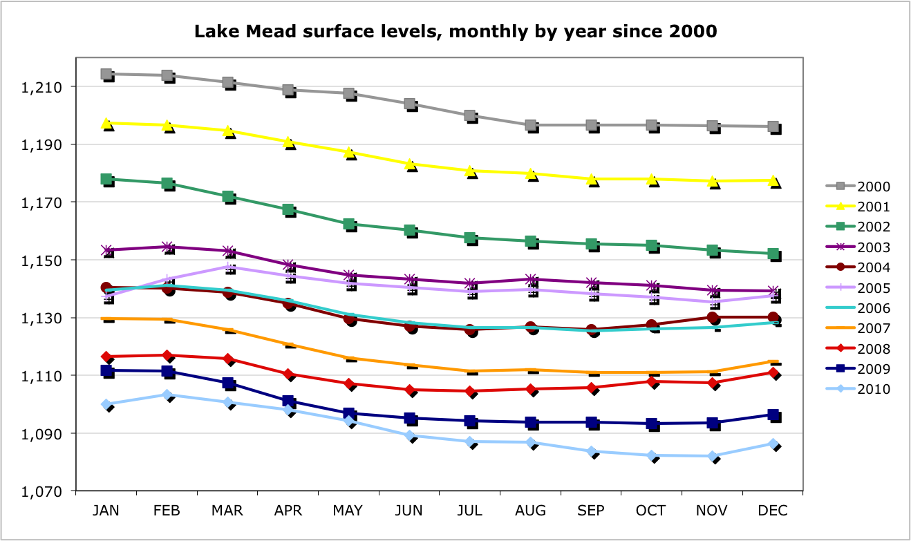lake mead which now supplies the las vegas valley with 90 of its water has dropped 128 vertical feet since january 2000 and is now at roughtly 43 of