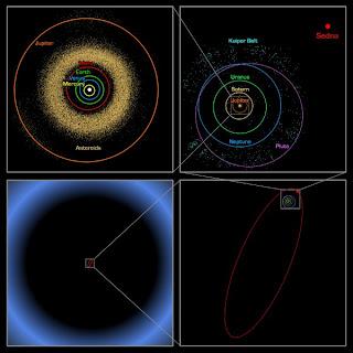 Kometo-planeta Sedna (Nibiru) - orbita