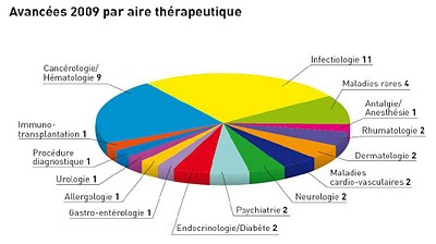 Leem : Bilan Innovations 2009, avancées par aire thérapeutique