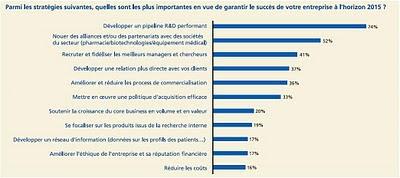 deloitte stratégies garanties succés pharma à l'horizon 2015