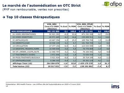 afipa automédication : Top 10 classes thérapeutiques 2009