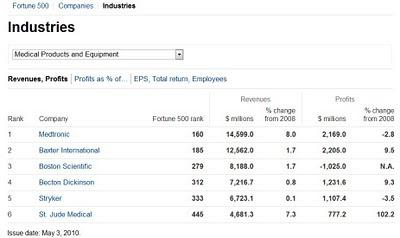 classement des fabricants de medical devices dans le fortune 500 américain 2010