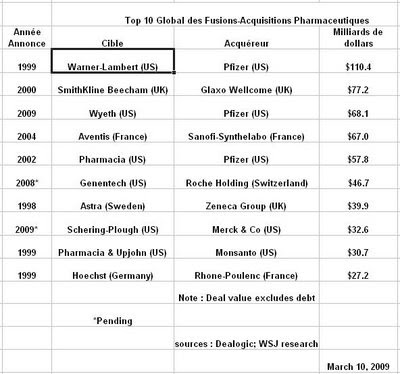 top ten des fusions acquisitions pharmaceutiques,global pharmaceuticals m&a mergers and acquisitions