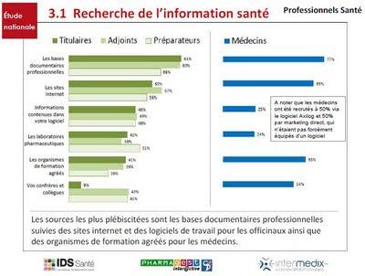 sources de l'information santé des médecins et pharmaciens en 2009
