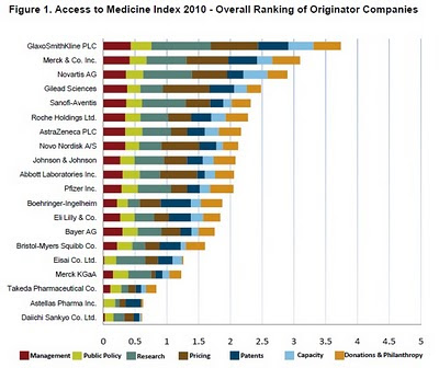 index access medicine 2010 industrie pharmaceutique mondiale, overall ranking of originator companies