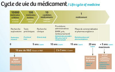 bilan leem 2009 Cycle de vie du médicament / Life cycle of medicine