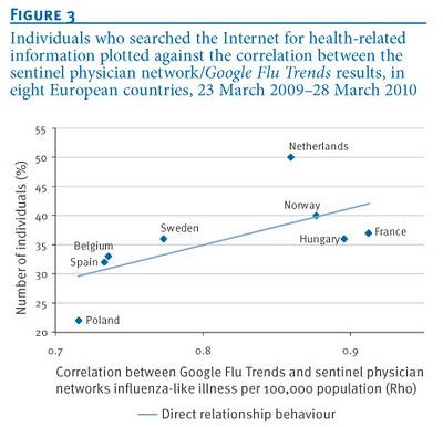 La corrélation entre les deux systèmes était d'autant meilleure qu'il y avait une proportion importante de personnes dans le pays ayant recherché des informations sur la santé par Internet en 2009 google flu trends et réseaux sentinelles de surveillance épidémiologique, étude publiée dans Eurosurveillance