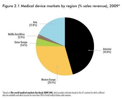 répartition du marché global des dispositifs médicaux par région ventes 2009 oms