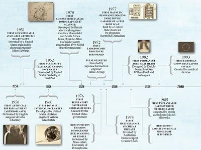 histoire des dispositifs médicaux source oms 2