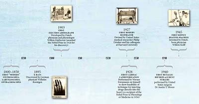 histoire des dispositifs médicaux source oms 1