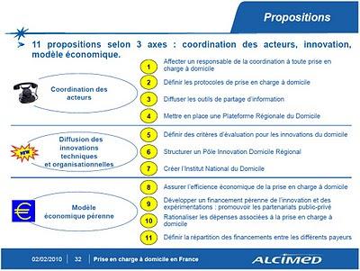 Alcimed, OPTIMISATION DE LA PRISE EN CHARGE À DOMICILE EN FRANCE :11 propositions selon 3 axes : coordination des acteurs, innovation, modèle économique