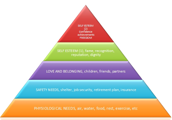 hierarchy of needs. Thus the needs theory has lost