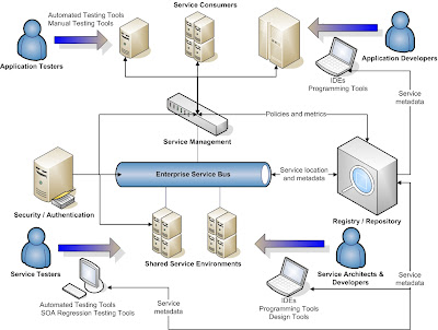 Advanced Software Architecture Blog SOA Ecosystem - Soa architecture diagram