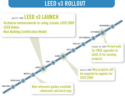 LEED 2009 Updated Launch Schedule