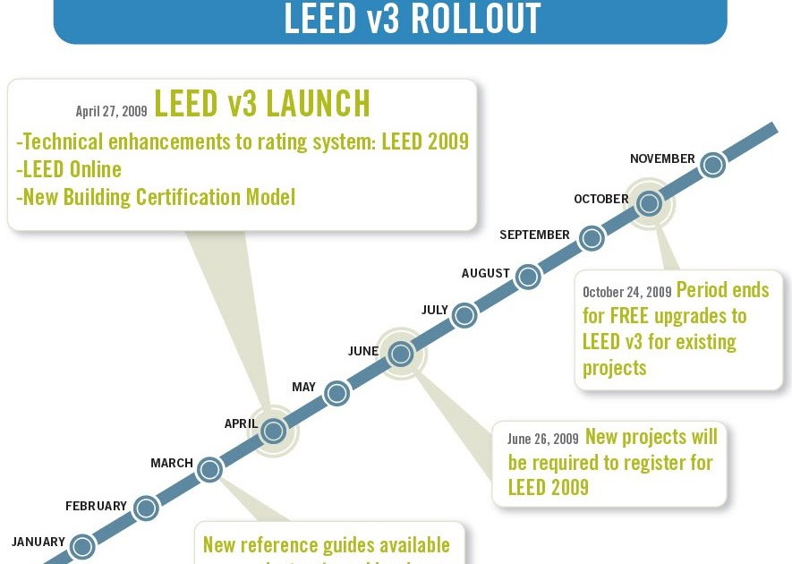 Real Life Leed The Big Review Leed 2009 Reference Guides Released