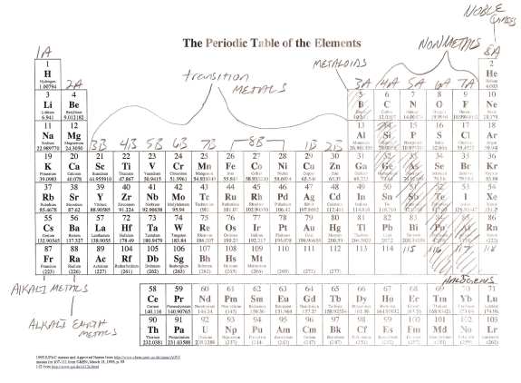 Compounds And Molecules As Aggregates Of Atoms Notes For Pakistan
