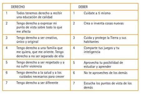De PasO y SiN HuElLa: Derechos y Deberes de Niñas y Niños (Una ...