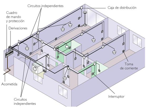 Instalacion Electrica Domestica. instalaciones domesticas