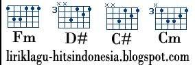 Chord guitar chart